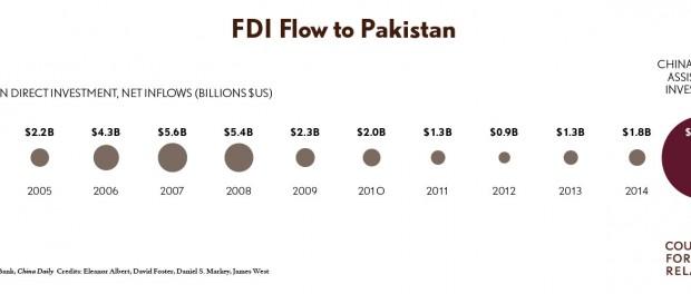 FDI-Pakistan-Graphic